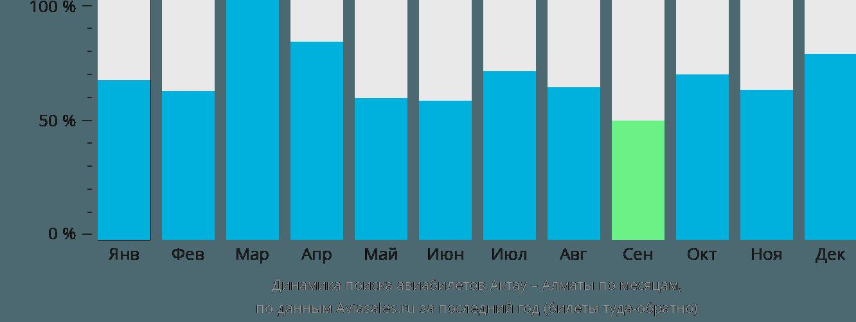 Динамика поиска авиабилетов из Актау в Алматы по месяцам