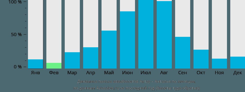 Динамика поиска авиабилетов из Актау в Анталью по месяцам