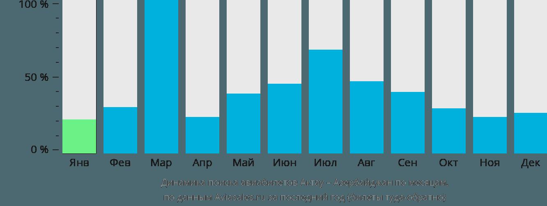 Динамика поиска авиабилетов из Актау в Азербайджан по месяцам