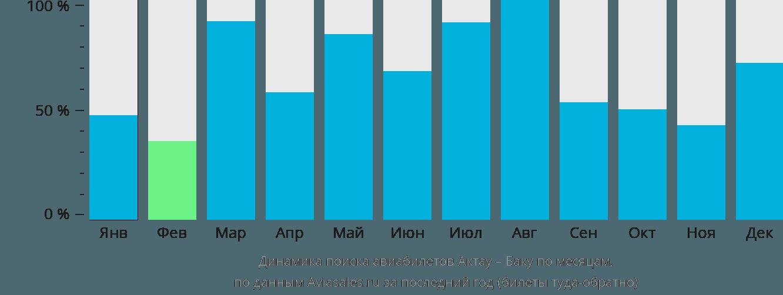Динамика поиска авиабилетов из Актау в Баку по месяцам