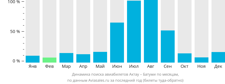 Динамика поиска авиабилетов из Актау в Батуми по месяцам