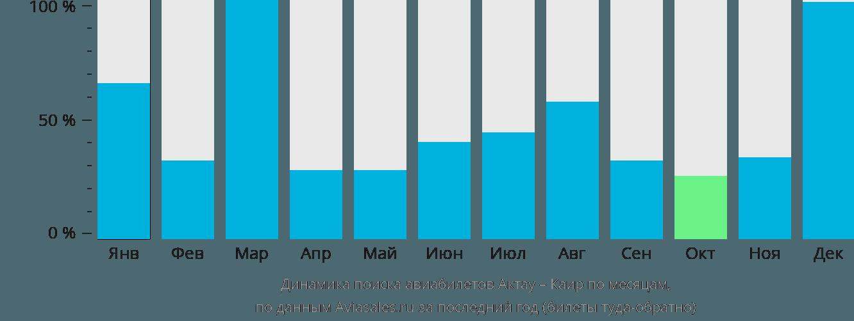 Динамика поиска авиабилетов из Актау в Каир по месяцам