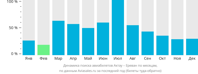 Динамика поиска авиабилетов из Актау в Ереван по месяцам