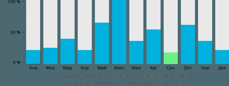 Динамика поиска авиабилетов из Актау во Франкфурт-на-Майне по месяцам