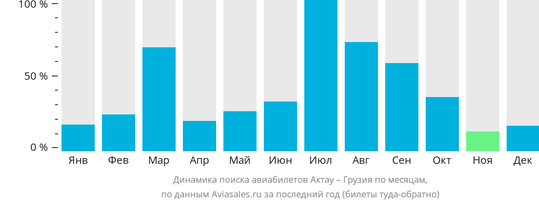 Динамика поиска авиабилетов из Актау в Грузию по месяцам
