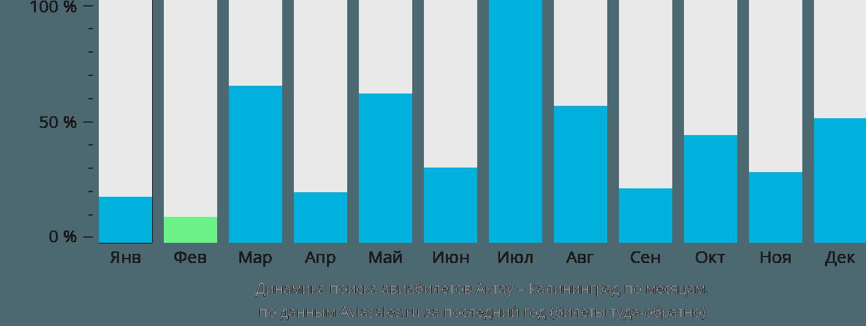 Динамика поиска авиабилетов из Актау в Калининград по месяцам