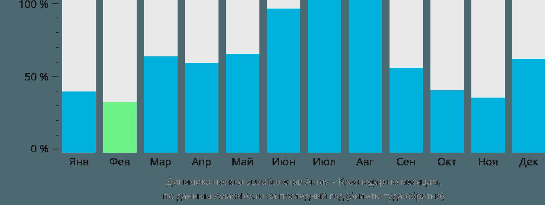 Динамика поиска авиабилетов из Актау в Краснодар по месяцам