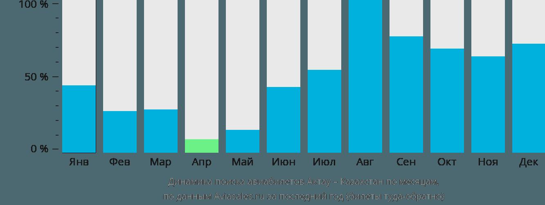 Динамика поиска авиабилетов из Актау в Казахстан по месяцам