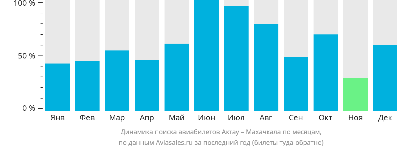 Динамика поиска авиабилетов из Актау в Махачкалу по месяцам