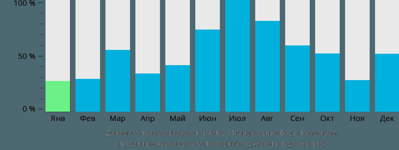 Динамика поиска авиабилетов из Актау в Минеральные воды по месяцам