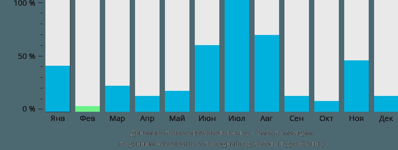 Динамика поиска авиабилетов из Актау в Омск по месяцам