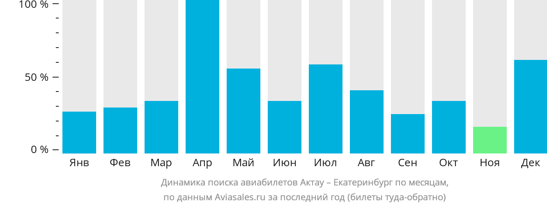 Динамика поиска авиабилетов из Актау в Екатеринбург по месяцам