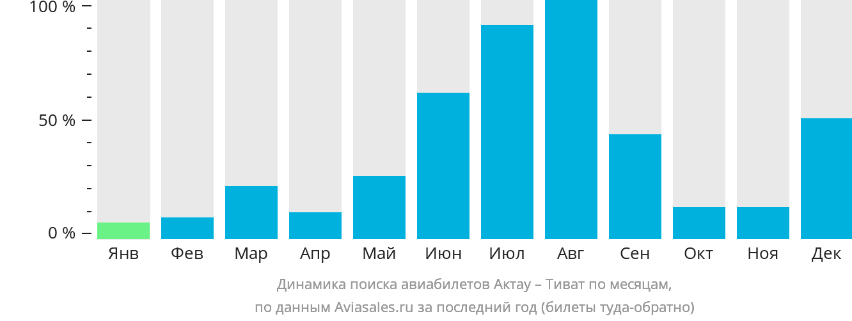 Динамика поиска авиабилетов из Актау в Тиват по месяцам