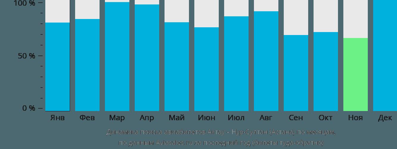 Динамика поиска авиабилетов из Актау в Нур-Султан (Астана) по месяцам