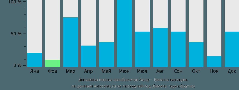 Динамика поиска авиабилетов из Актау в Вену по месяцам