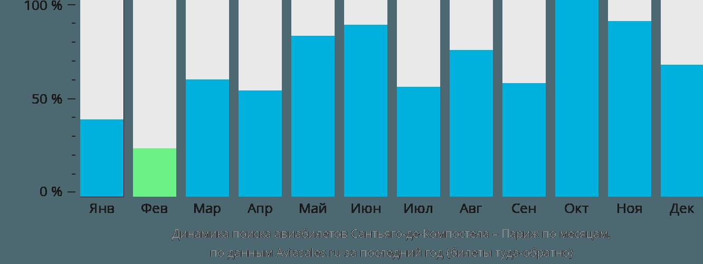 Динамика поиска авиабилетов из Сантьяго-де-Компостелы в Париж по месяцам