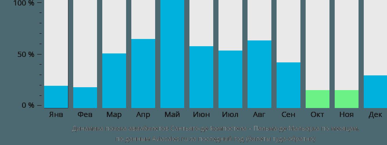 Динамика поиска авиабилетов из Сантьяго-де-Компостелы в Пальма-де-Майорку по месяцам