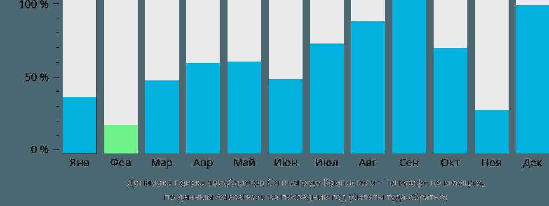 Динамика поиска авиабилетов из Сантьяго-де-Компостелы на Тенерифе по месяцам
