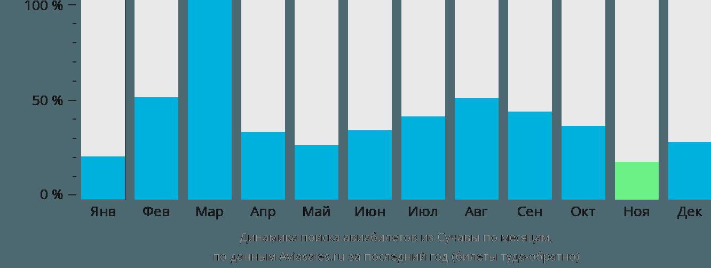 Динамика поиска авиабилетов из Сучавы по месяцам