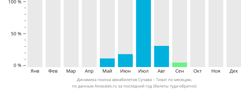 Динамика поиска авиабилетов из Сучавы в Тиват по месяцам