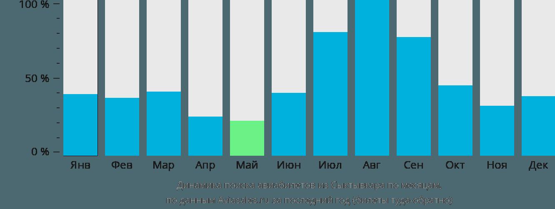 Динамика поиска авиабилетов из Сыктывкара по месяцам