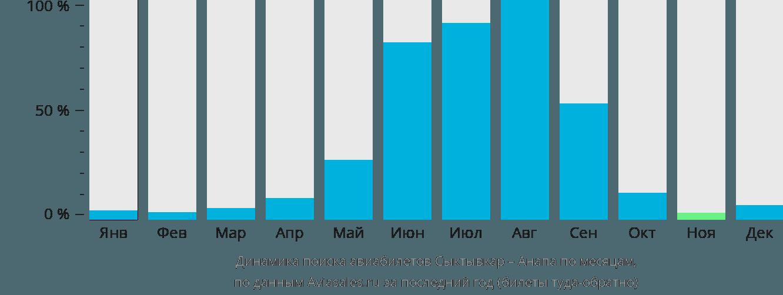 Динамика поиска авиабилетов из Сыктывкара в Анапу по месяцам