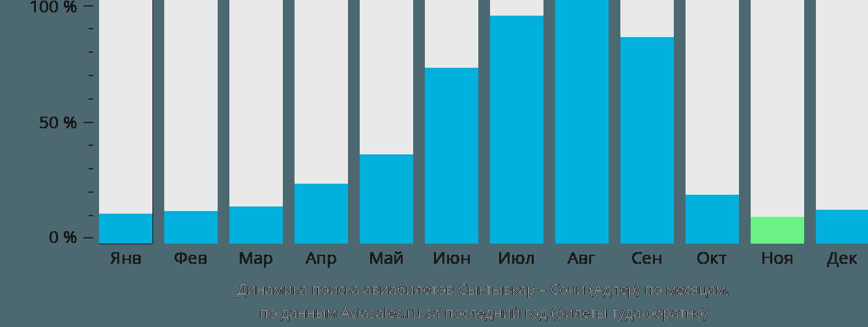 Динамика поиска авиабилетов из Сыктывкара в Сочи по месяцам