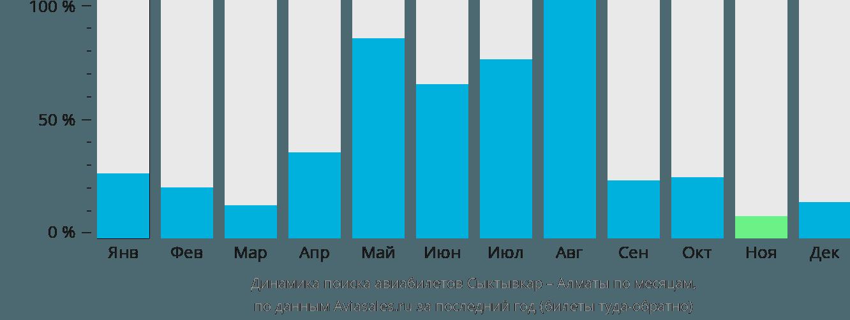 Динамика поиска авиабилетов из Сыктывкара в Алматы по месяцам