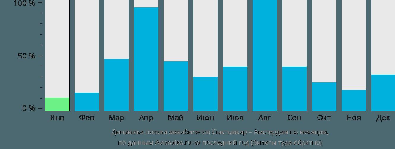 Динамика поиска авиабилетов из Сыктывкара в Амстердам по месяцам