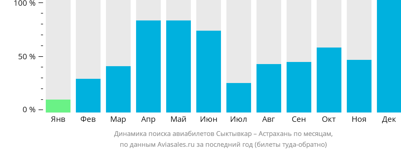Динамика поиска авиабилетов из Сыктывкара в Астрахань по месяцам