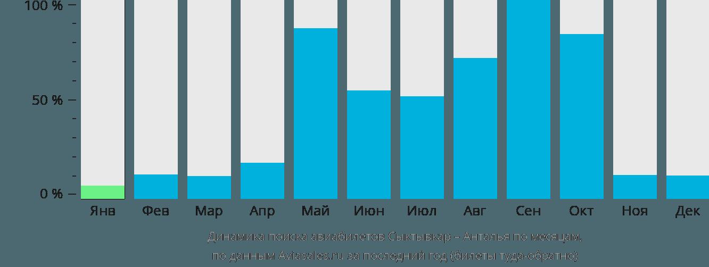 Динамика поиска авиабилетов из Сыктывкара в Анталью по месяцам