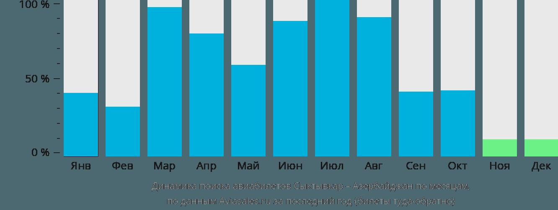Динамика поиска авиабилетов из Сыктывкара в Азербайджан по месяцам