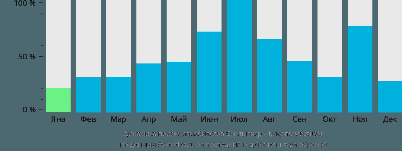 Динамика поиска авиабилетов из Сыктывкара в Баку по месяцам