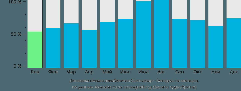 Динамика поиска авиабилетов из Сыктывкара в Беларусь по месяцам