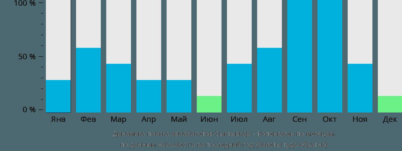 Динамика поиска авиабилетов из Сыктывкара в Копенгаген по месяцам