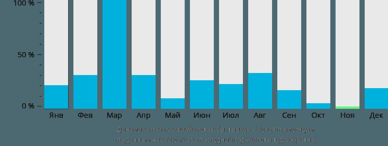 Динамика поиска авиабилетов из Сыктывкара в Чехию по месяцам