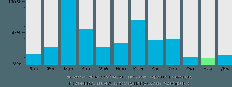 Динамика поиска авиабилетов из Сыктывкара в Германию по месяцам