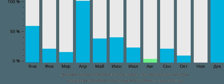 Динамика поиска авиабилетов из Сыктывкара в Дюссельдорф по месяцам