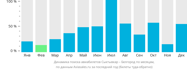 Динамика поиска авиабилетов из Сыктывкара в Белгород по месяцам