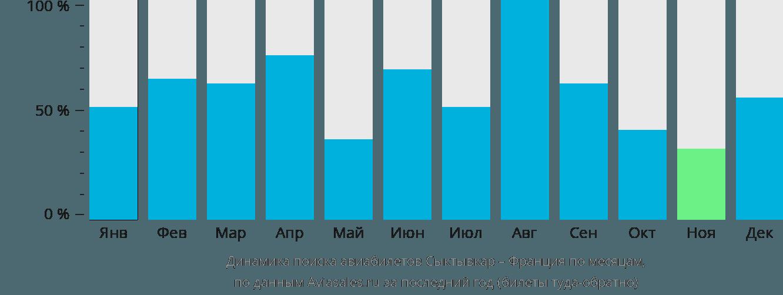 Динамика поиска авиабилетов из Сыктывкара во Францию по месяцам