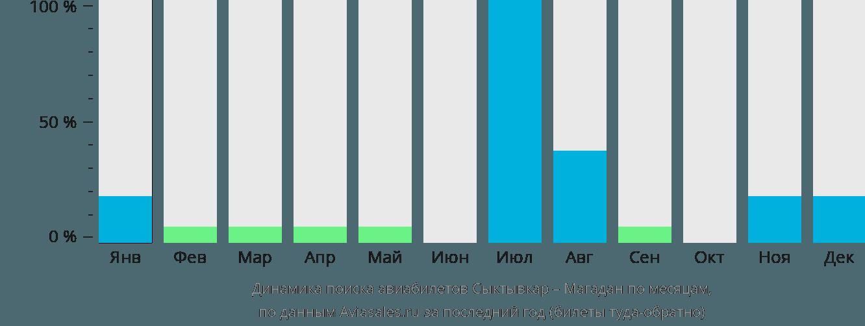 Динамика поиска авиабилетов из Сыктывкара в Магадан по месяцам