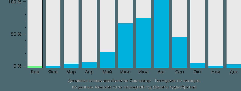 Динамика поиска авиабилетов из Сыктывкара в Геленджик по месяцам