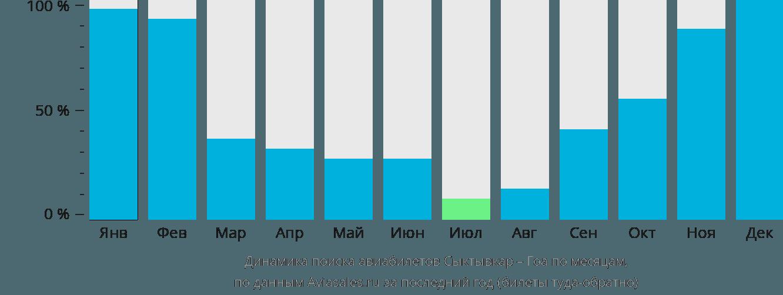 Динамика поиска авиабилетов из Сыктывкара в Гоа по месяцам