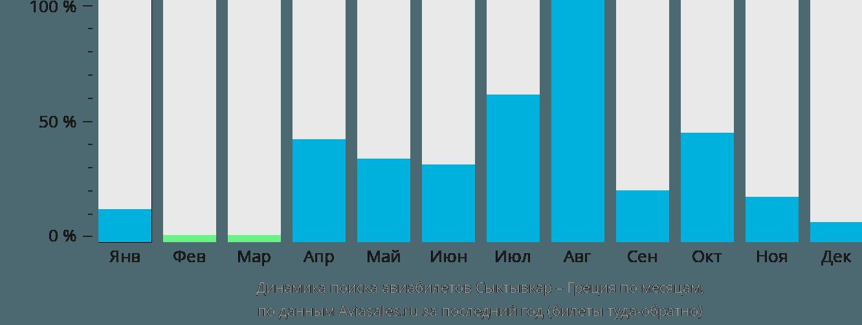 Динамика поиска авиабилетов из Сыктывкара в Грецию по месяцам