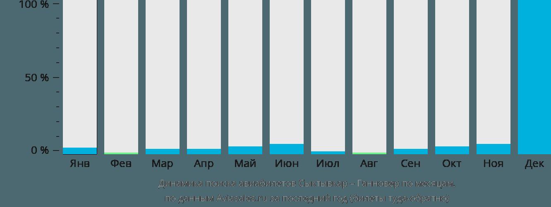 Динамика поиска авиабилетов из Сыктывкара в Ганновер по месяцам