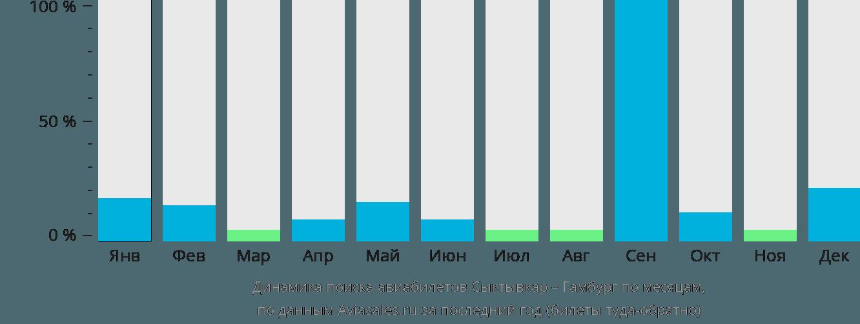 Динамика поиска авиабилетов из Сыктывкара в Гамбург по месяцам