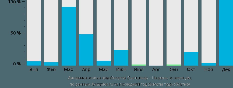 Динамика поиска авиабилетов из Сыктывкара в Назрань по месяцам