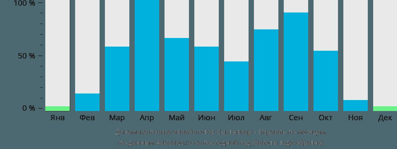 Динамика поиска авиабилетов из Сыктывкара в Израиль по месяцам