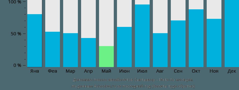Динамика поиска авиабилетов из Сыктывкара в Инту по месяцам
