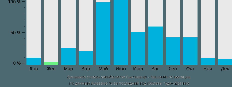 Динамика поиска авиабилетов из Сыктывкара в Кишинёв по месяцам